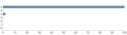 Chart?cht=bhs&chs=500x140&chbh=10&chco=6f92a3&chxt=x,y&chd=t:100,0,2,0,0,0,0&chm=t+100%,333333,0,0,10|t+0%,333333,0,1,10|t+2%,333333,0,2,10|t+0%,333333,0,3,10|t+0%,333333,0,4,10|t+0%,333333,0,5,10|t+0%,333333,0,6,10&chxl=1:|other|indian|hawaiian|asian|hispanic|black|white